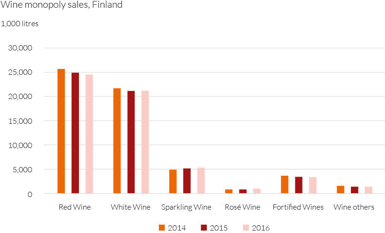 Wine monopoly sales Finland