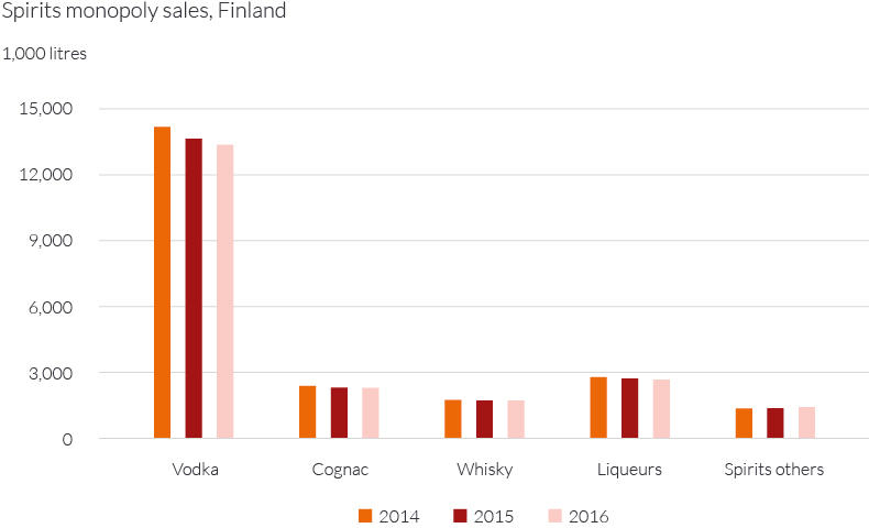 Spirits monopoly sales Finland