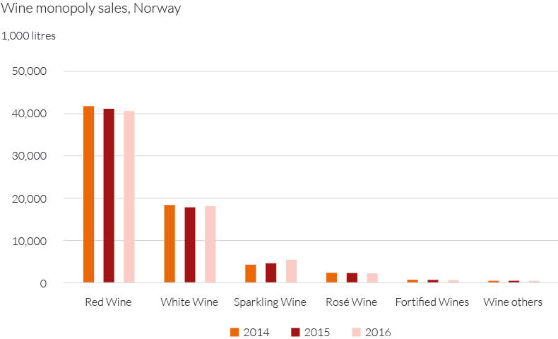 Wine monopoly sales Norway
