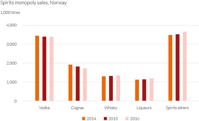 Spirits monopoly sales Norway