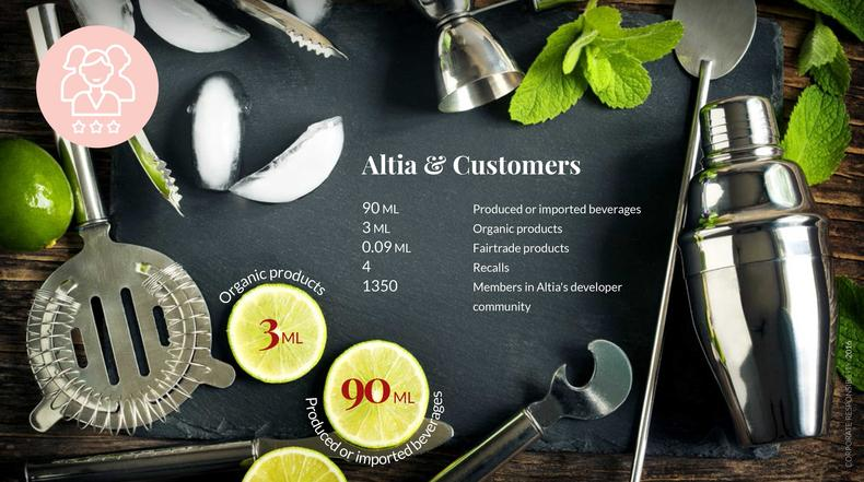 Responsibility figures: Altia and customers