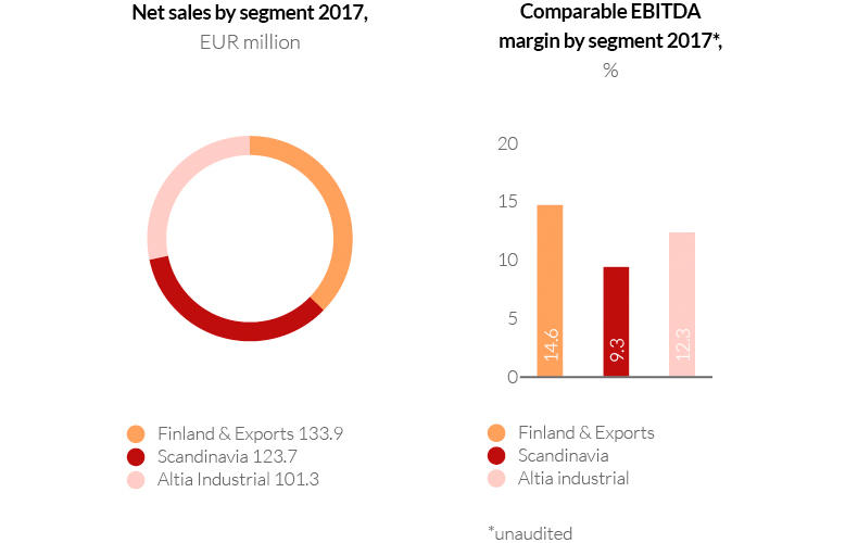 Net sales and comparable EBITDA margin by segment 2017