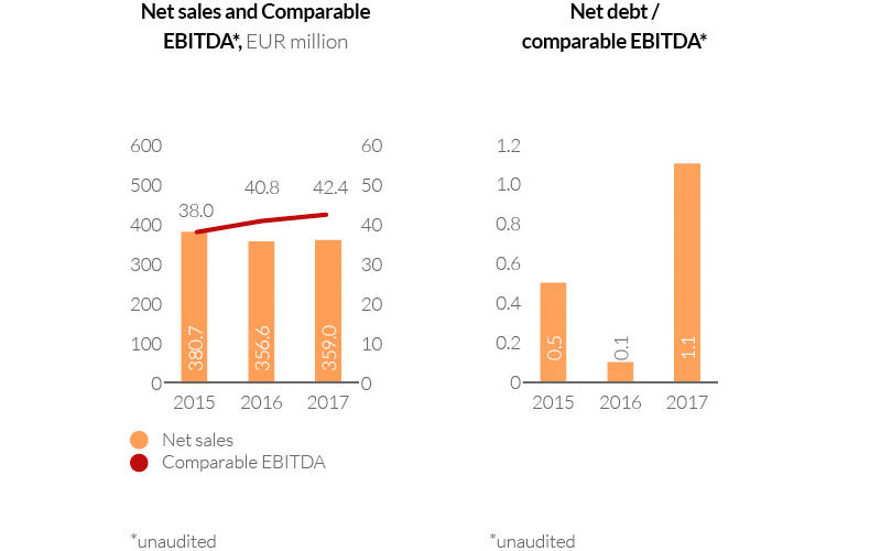 Net sales and comparable EBITDA and net debt/comparable EBITDA 2017
