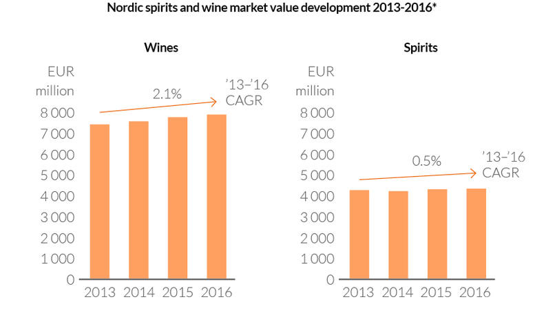 Nordic market development