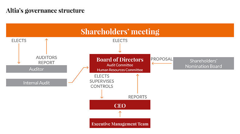 Altia's Corporate Governance Structure