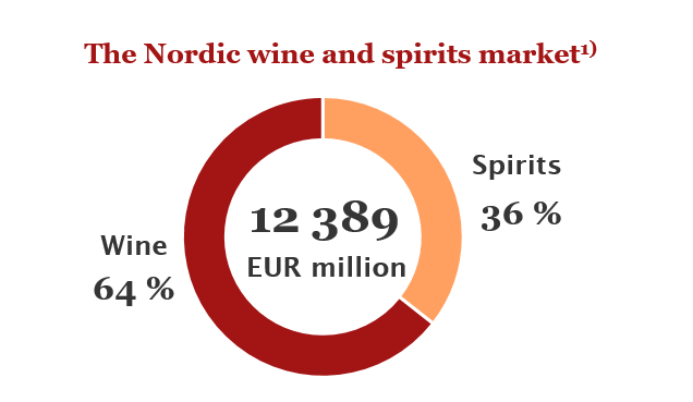 The Nordic wine and spirits market