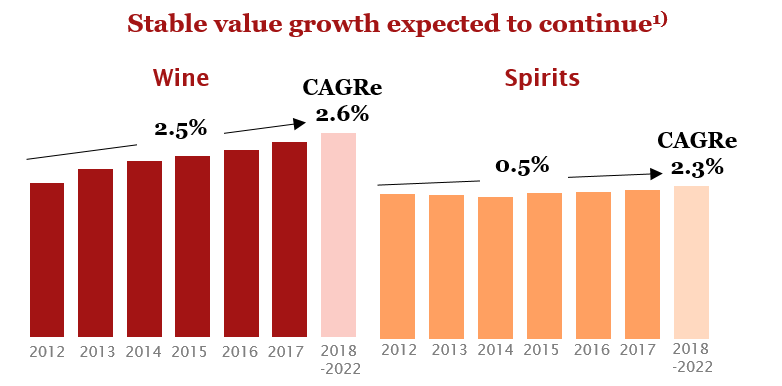 Stable value growth expected to continue
