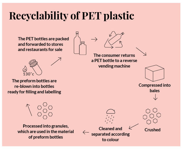 Infographic of recyclability of PET plastic