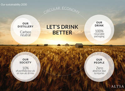 "Infographig ""Our sustainability 2030"". Our distillery: Carbon neutral. Our drink: 100% recyclable packaging. Our society: 10% of portfolio low-alc or non-alk drinks. Our people: zero absence due to injuries."